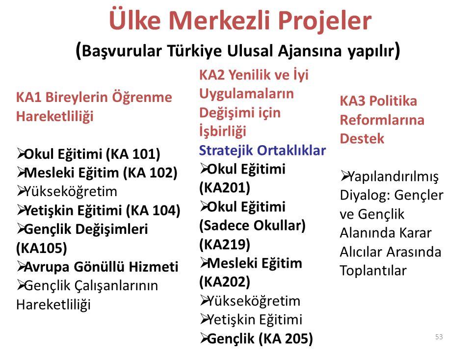Ülke Merkezli Projeler (Başvurular Türkiye Ulusal Ajansına yapılır)