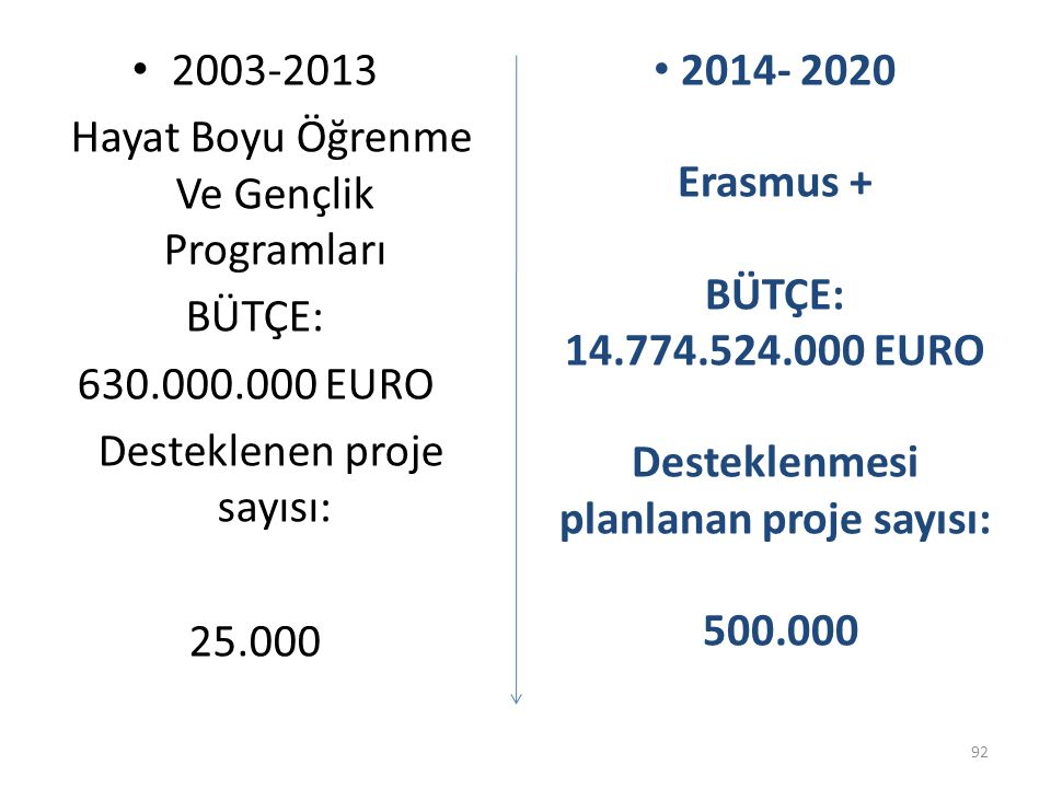 Desteklenmesi planlanan proje sayısı: