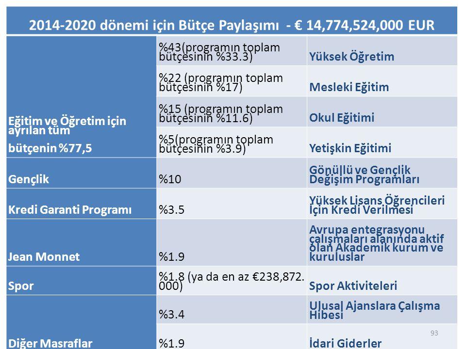 2014-2020 dönemi için Bütçe Paylaşımı - € 14,774,524,000 EUR