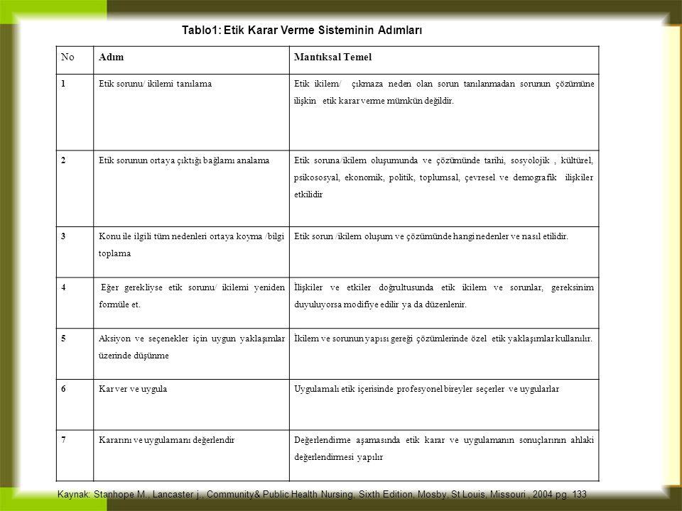 Tablo1: Etik Karar Verme Sisteminin Adımları