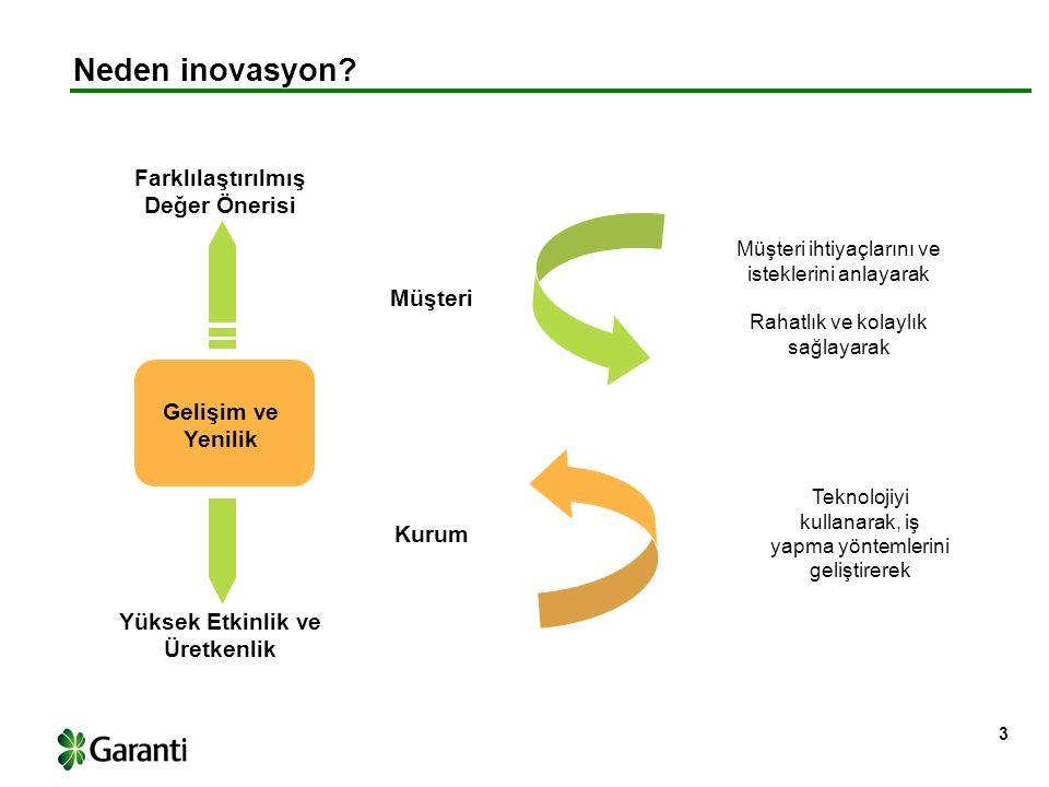 İnovasyonu nasıl yapıyoruz