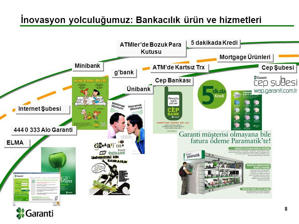 İnovasyon yolculuğumuz: Kredi kartı programları