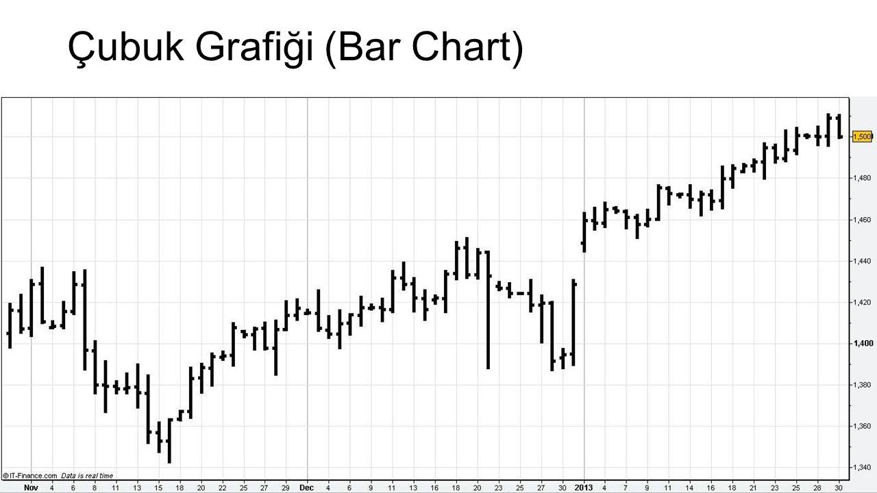 Çubuk Grafiği (Bar Chart)