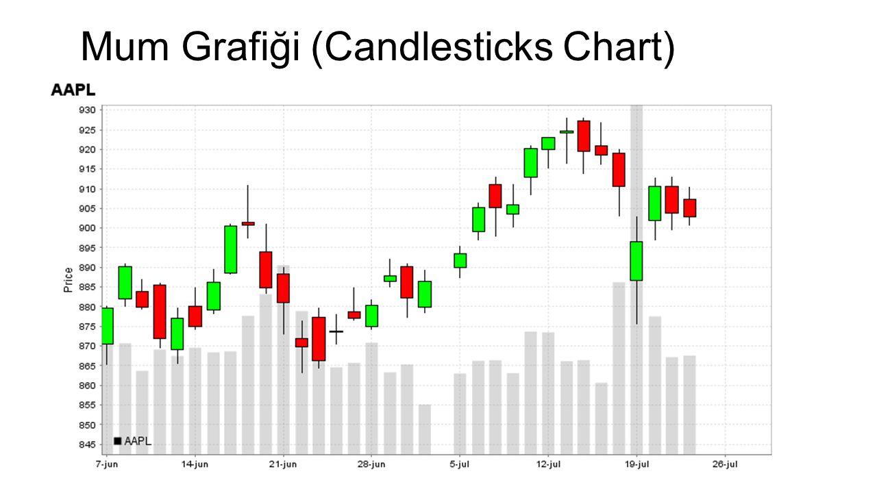 Mum Grafiği (Candlesticks Chart)
