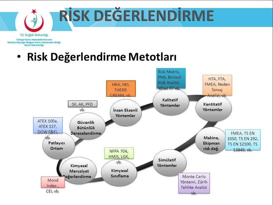 RİSK DEĞERLENDİRME Risk Değerlendirme Metotları Simülatif Yöntemler