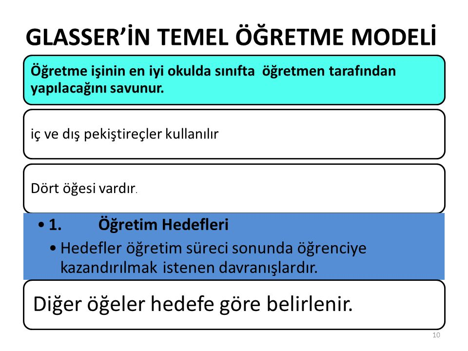 GLASSER'İN TEMEL ÖĞRETME MODELİ