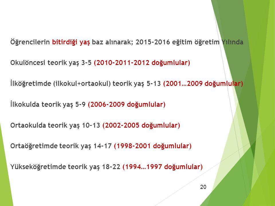 Öğrencilerin bitirdiği yaş baz alınarak; 2015-2016 eğitim öğretim Yılında Okulöncesi teorik yaş 3-5 (2010-2011-2012 doğumlular) İlköğretimde (ilkokul+ortaokul) teorik yaş 5-13 (2001…2009 doğumlular) İlkokulda teorik yaş 5-9 (2006-2009 doğumlular) Ortaokulda teorik yaş 10-13 (2002-2005 doğumlular) Ortaöğretimde teorik yaş 14-17 (1998-2001 doğumlular) Yükseköğretimde teorik yaş 18-22 (1994…1997 doğumlular)