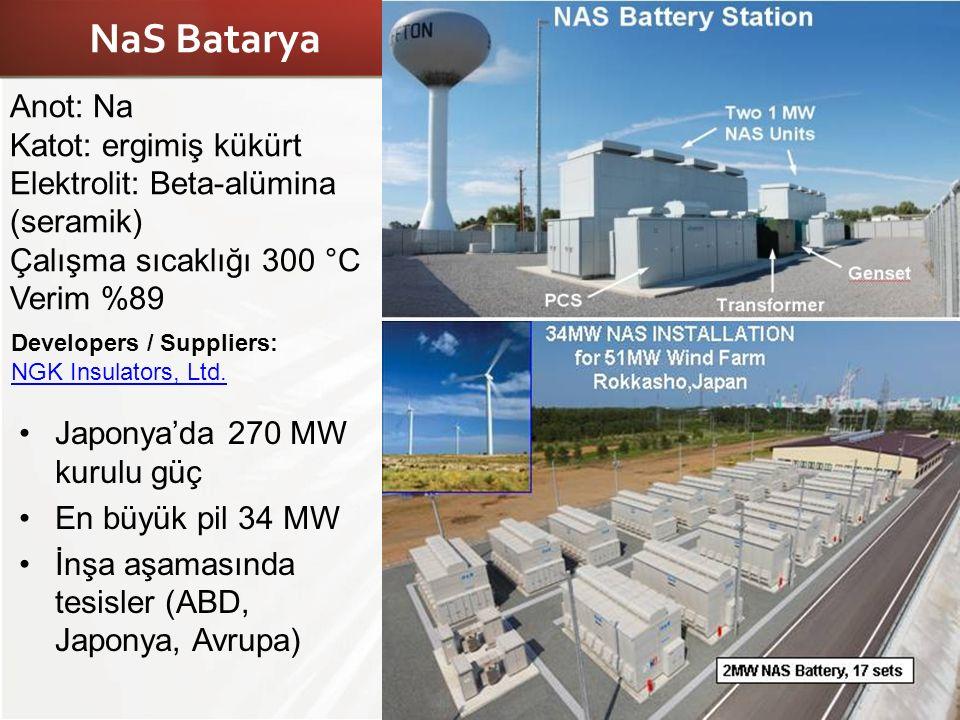 NaS Batarya Anot: Na Katot: ergimiş kükürt Elektrolit: Beta-alümina (seramik) Çalışma sıcaklığı 300 °C Verim %89.