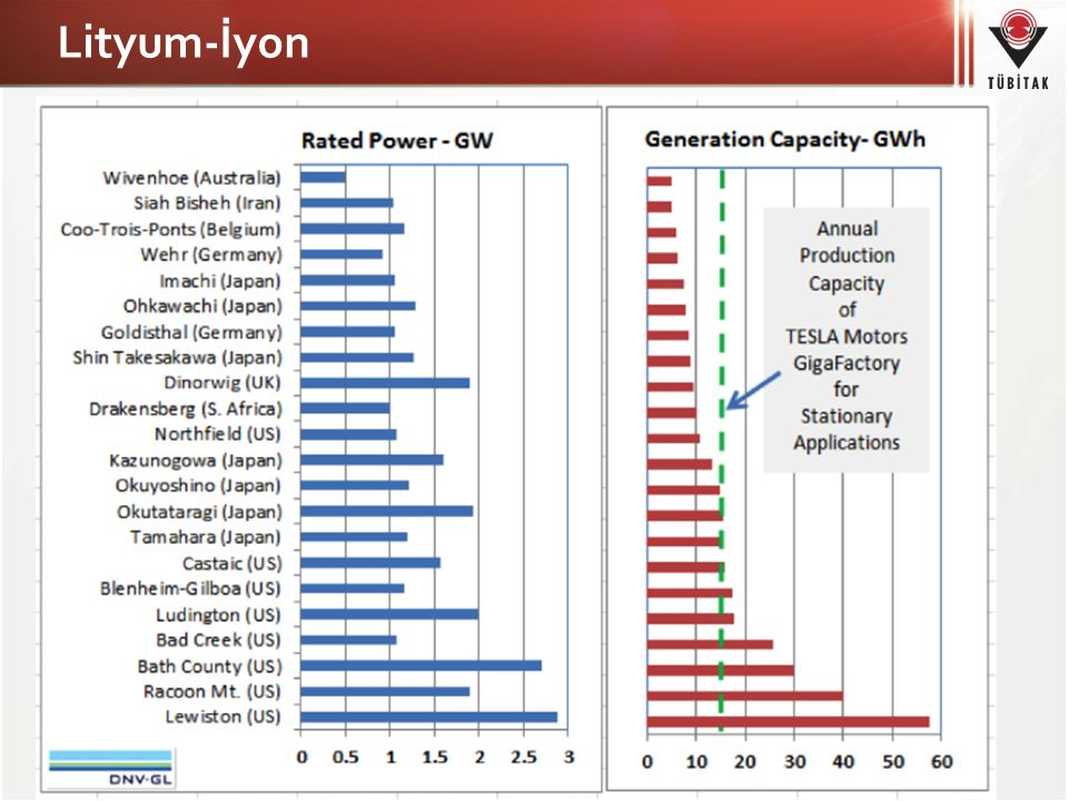 Lityum-İyon