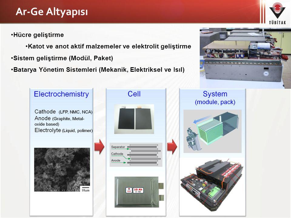 Ar-Ge Altyapısı Hücre geliştirme