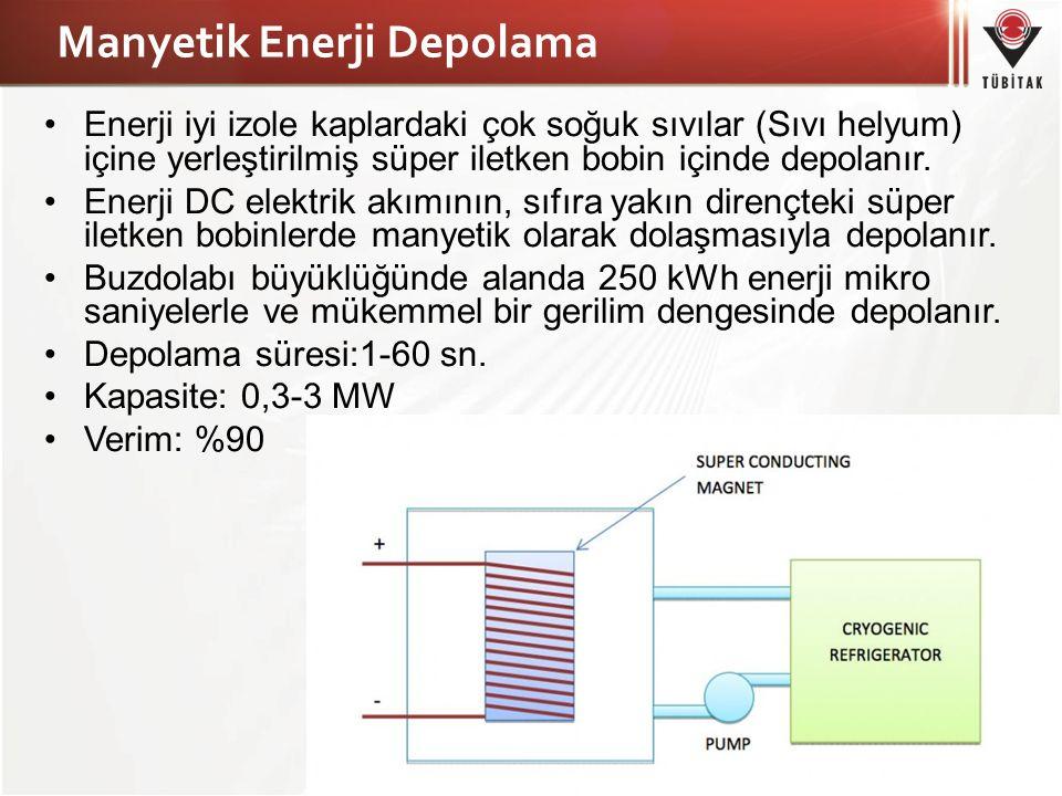 Manyetik Enerji Depolama