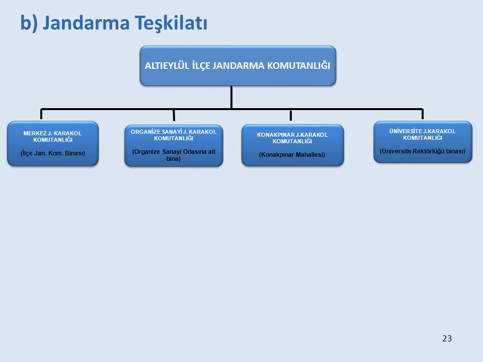 b) Jandarma Teşkilatı ALTIEYLÜL İLÇE JANDARMA KOMUTANLIĞI 23 23