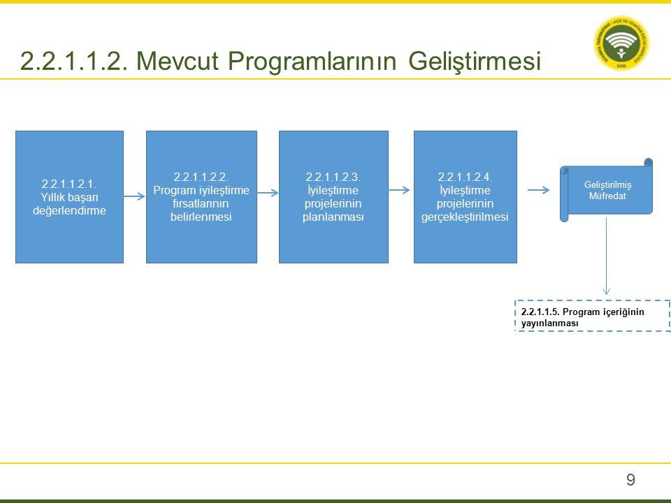 2.2.1.2. Öğretim Tasarımı Süreci