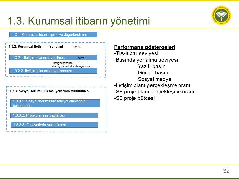 3.1. Bilişim hizmetleri süreci