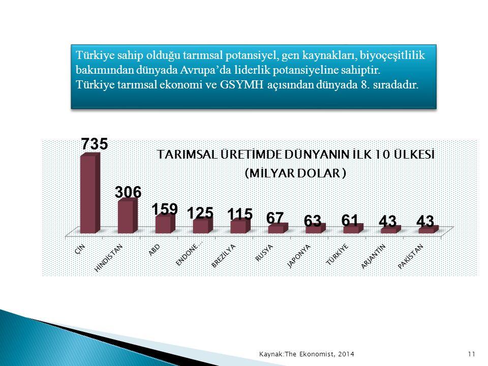 Türkiye tarımsal ekonomi ve GSYMH açısından dünyada 8. sıradadır.