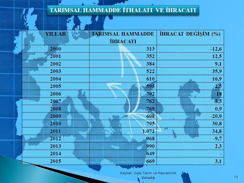 TARIMSAL HAMMADDE İHRACATI
