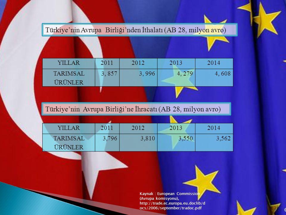 Türkiye'nin Avrupa Birliği'nden İthalatı (AB 28, milyon avro)