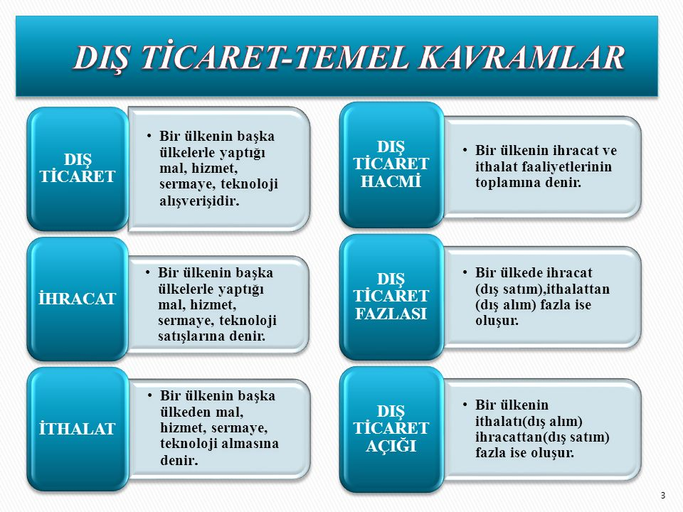 DIŞ TİCARET-TEMEL KAVRAMLAR