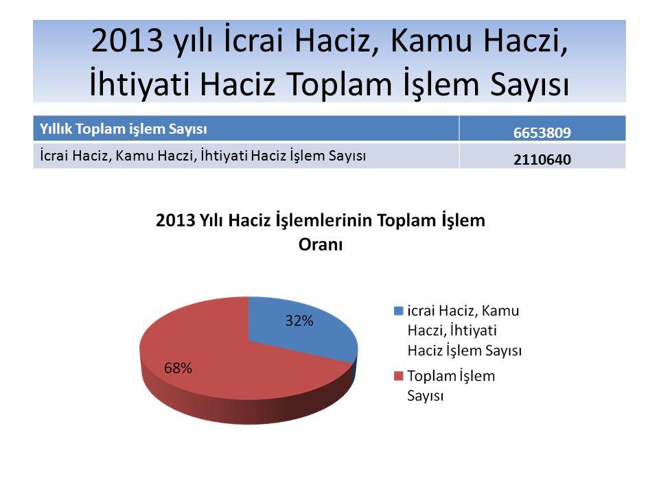 2013 yılı İcrai Haciz, Kamu Haczi, İhtiyati Haciz Toplam İşlem Sayısı