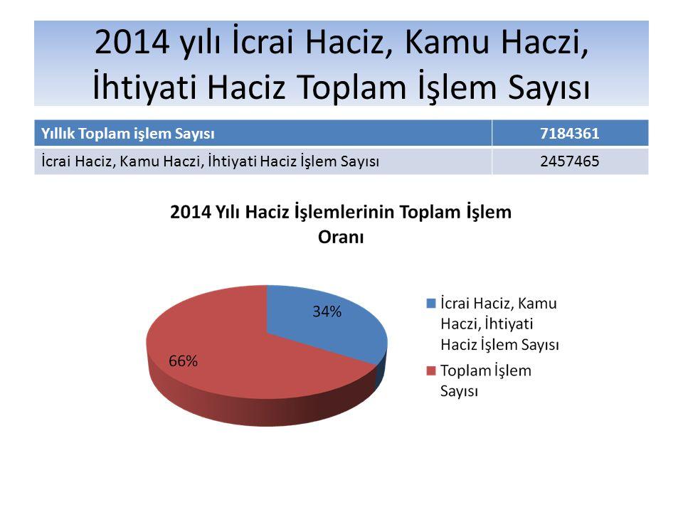 2014 yılı İcrai Haciz, Kamu Haczi, İhtiyati Haciz Toplam İşlem Sayısı