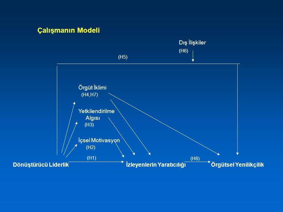 Çalışmanın Modeli (H6) Örgüt İklimi (H4,H7) Algısı (H3) (H2) (H8)