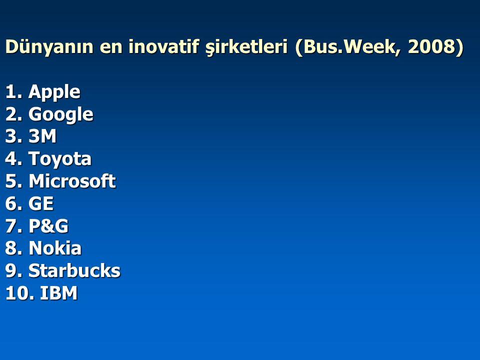 Dünyanın en inovatif şirketleri (Bus.Week, 2008)