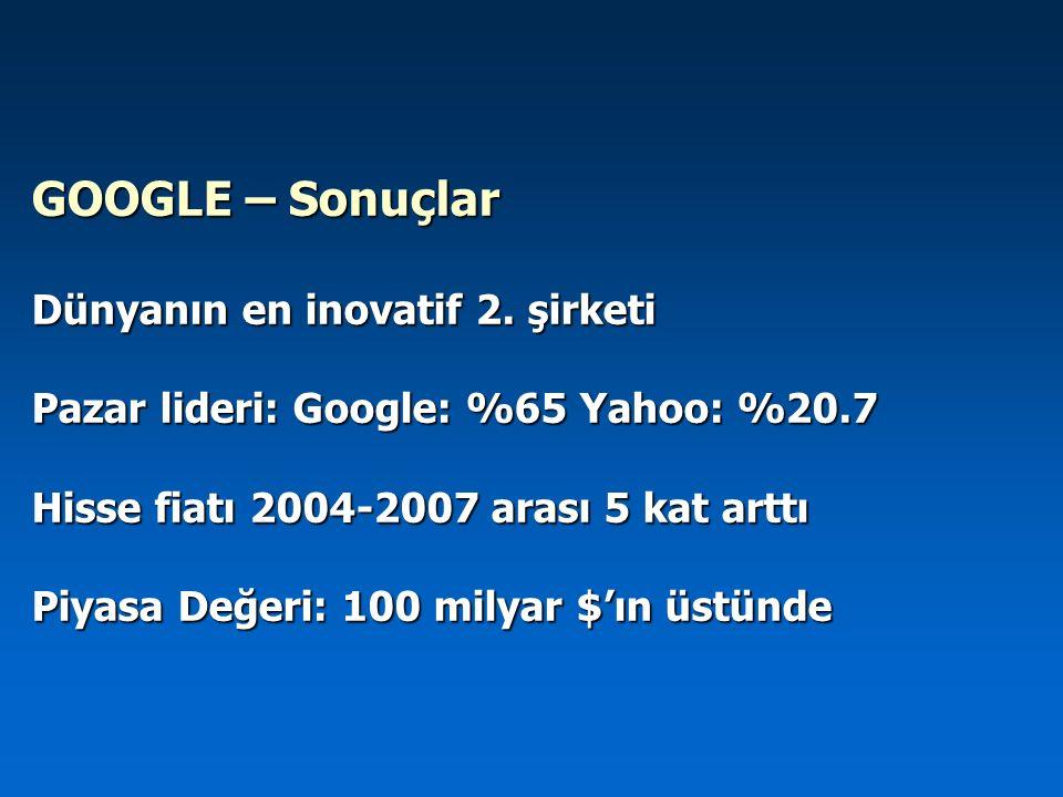 GOOGLE – Sonuçlar Dünyanın en inovatif 2. şirketi