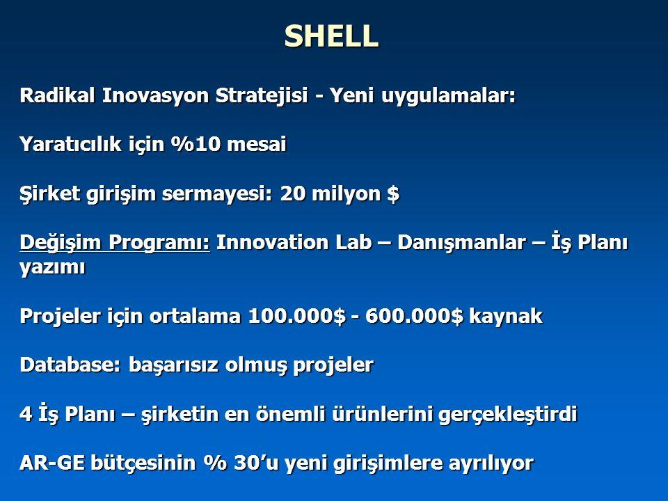 SHELL Radikal Inovasyon Stratejisi - Yeni uygulamalar: