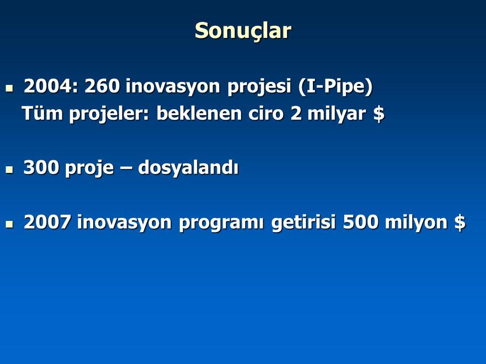 Sonuçlar 2004: 260 inovasyon projesi (I-Pipe)