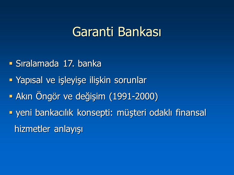 Garanti Bankası Sıralamada 17. banka