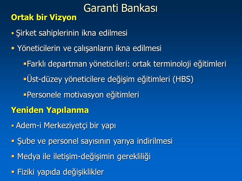 Garanti Bankası Ortak bir Vizyon