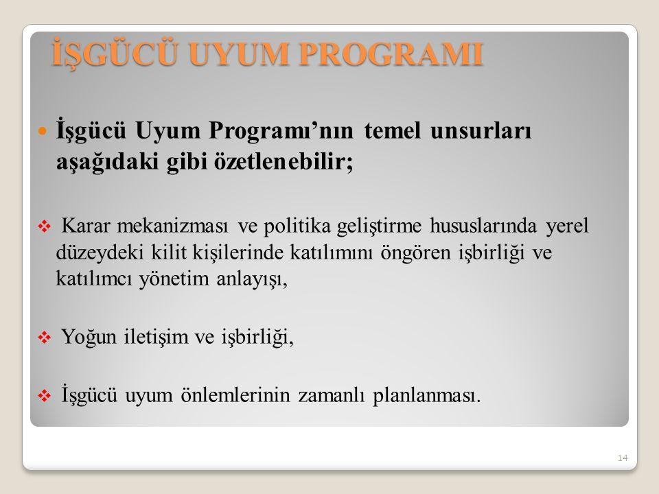 İŞGÜCÜ UYUM PROGRAMI İşgücü Uyum Programı'nın temel unsurları aşağıdaki gibi özetlenebilir;