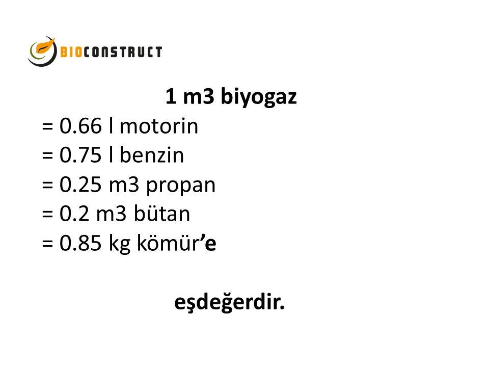 1 m3 biyogaz = 0. 66 l motorin = 0. 75 l benzin = 0. 25 m3 propan = 0