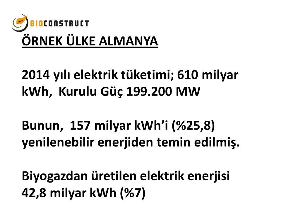 ÖRNEK ÜLKE ALMANYA 2014 yılı elektrik tüketimi; 610 milyar kWh, Kurulu Güç 199.200 MW Bunun, 157 milyar kWh'i (%25,8) yenilenebilir enerjiden temin edilmiş.