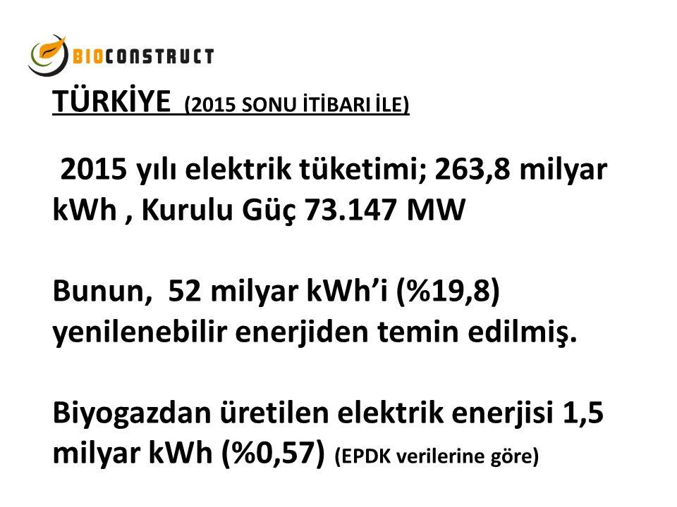 TÜRKİYE (2015 SONU İTİBARI İLE) 2015 yılı elektrik tüketimi; 263,8 milyar kWh , Kurulu Güç 73.147 MW Bunun, 52 milyar kWh'i (%19,8) yenilenebilir enerjiden temin edilmiş.