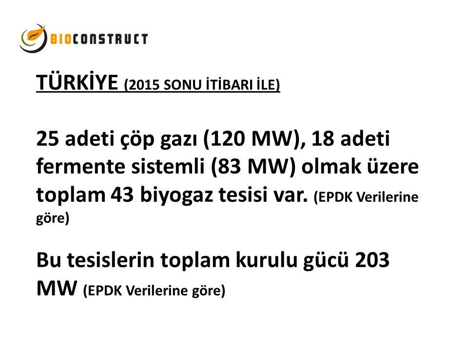TÜRKİYE (2015 SONU İTİBARI İLE) 25 adeti çöp gazı (120 MW), 18 adeti fermente sistemli (83 MW) olmak üzere toplam 43 biyogaz tesisi var. (EPDK Verilerine göre) Bu tesislerin toplam kurulu gücü 203 MW (EPDK Verilerine göre)