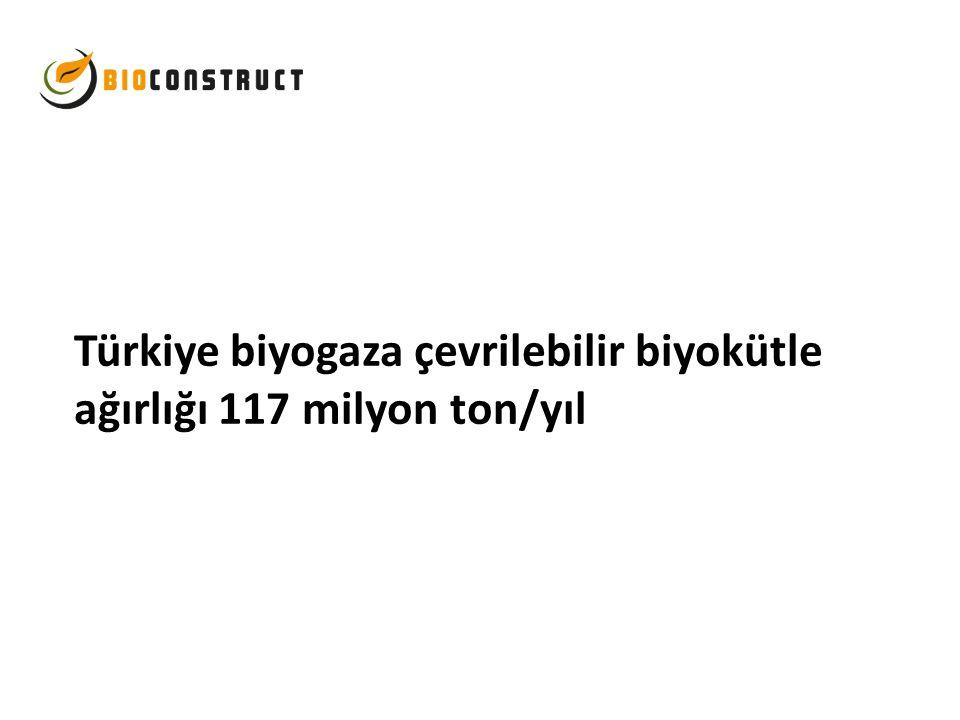 Türkiye biyogaza çevrilebilir biyokütle ağırlığı 117 milyon ton/yıl