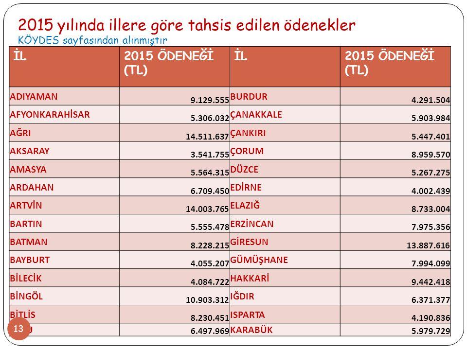 2015 yılında illere göre tahsis edilen ödenekler