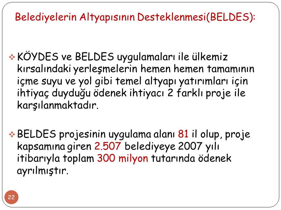 Belediyelerin Altyapısının Desteklenmesi(BELDES):