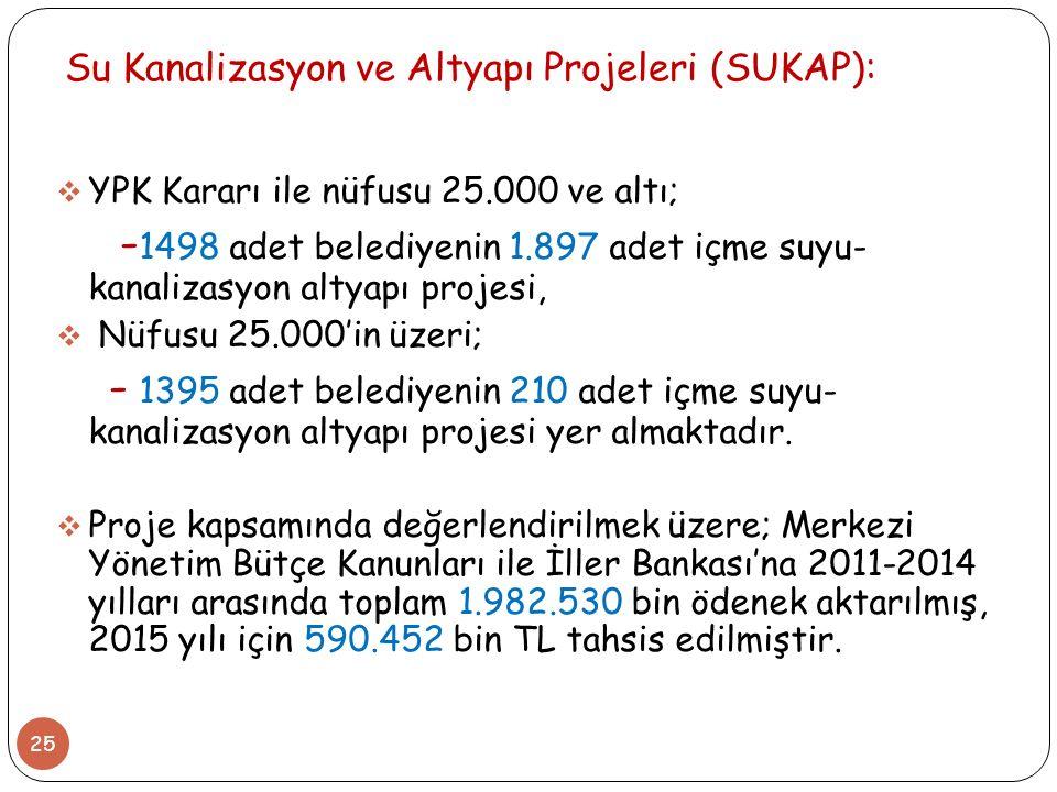 Su Kanalizasyon ve Altyapı Projeleri (SUKAP):
