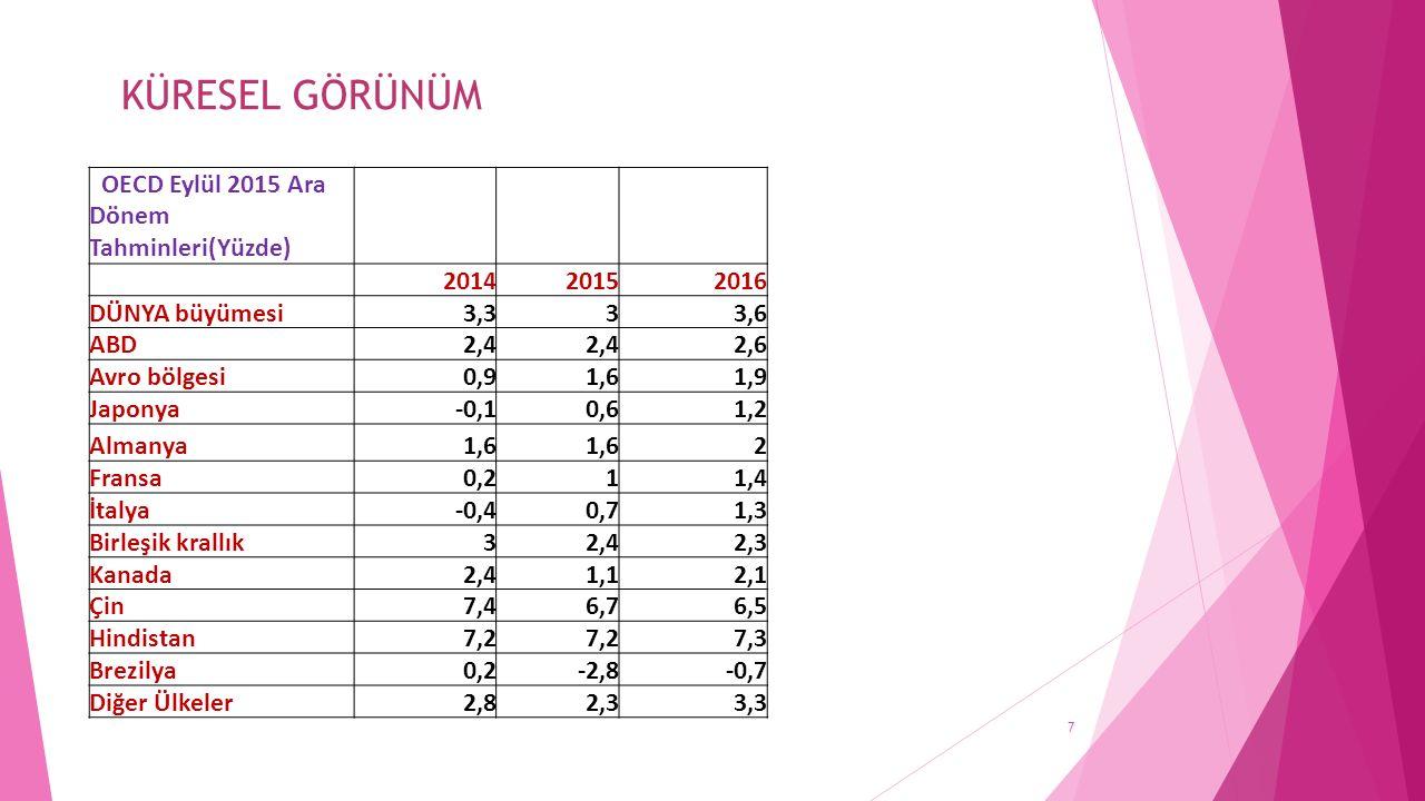 KÜRESEL GÖRÜNÜM OECD Eylül 2015 Ara Dönem Tahminleri(Yüzde) 2014 2015