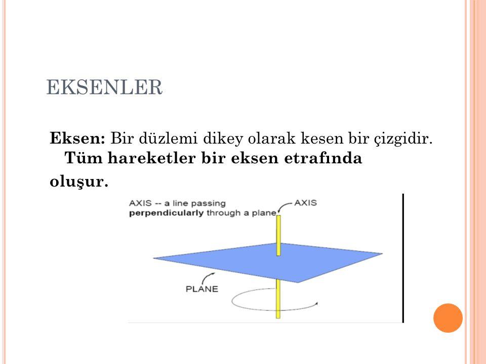 EKSENLER Eksen: Bir düzlemi dikey olarak kesen bir çizgidir. Tüm hareketler bir eksen etrafında.