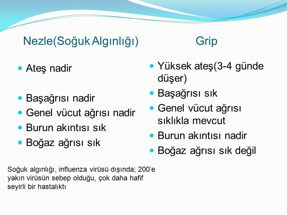 Nezle(Soğuk Algınlığı) Grip