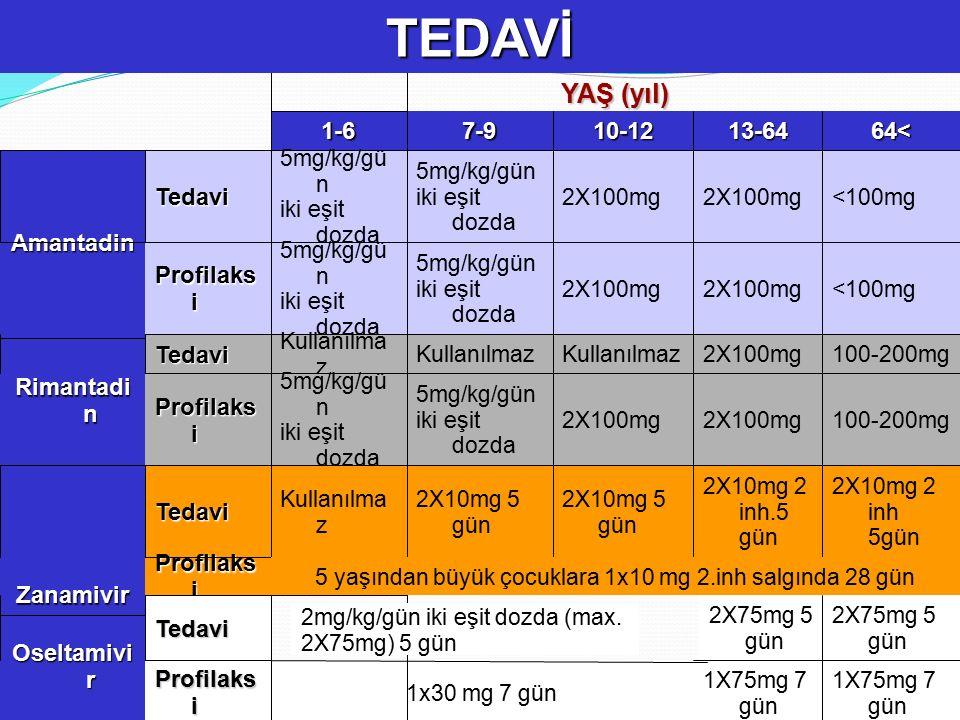 5 yaşından büyük çocuklara 1x10 mg 2.inh salgında 28 gün