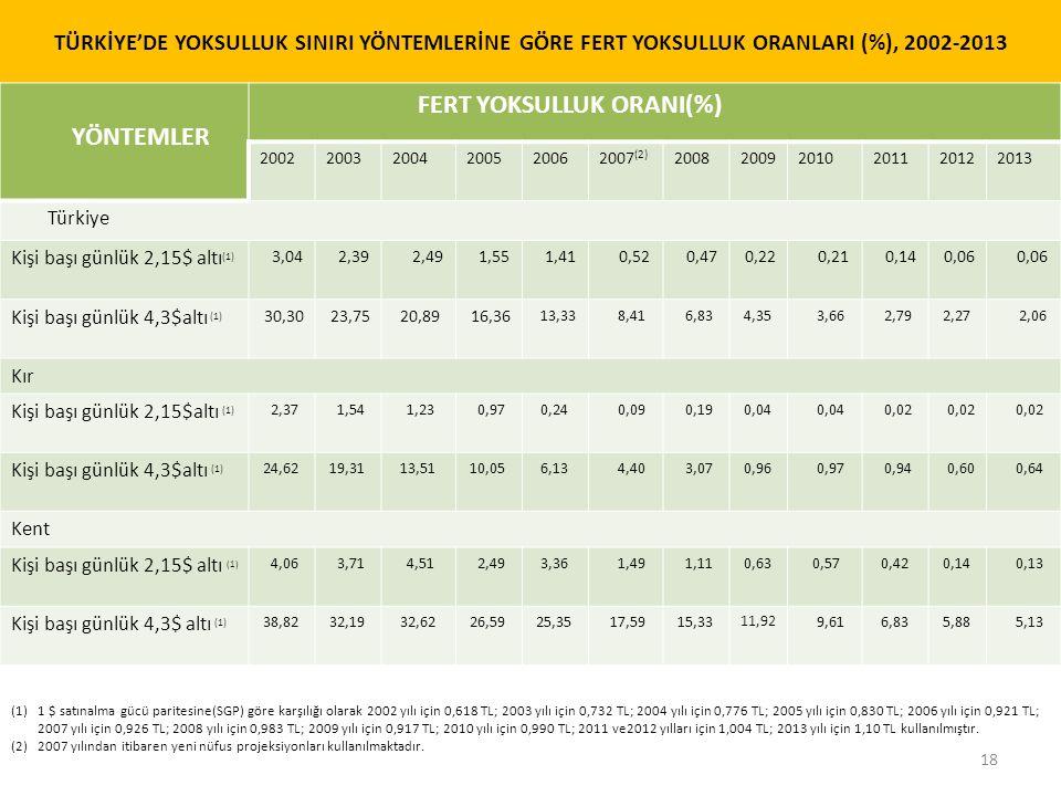 FERT YOKSULLUK ORANI(%) YÖNTEMLER