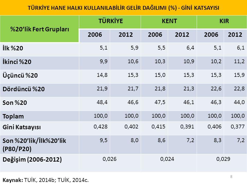 TÜRKİYE HANE HALKI KULLANILABİLİR GELİR DAĞILIMI (%) - GİNİ KATSAYISI