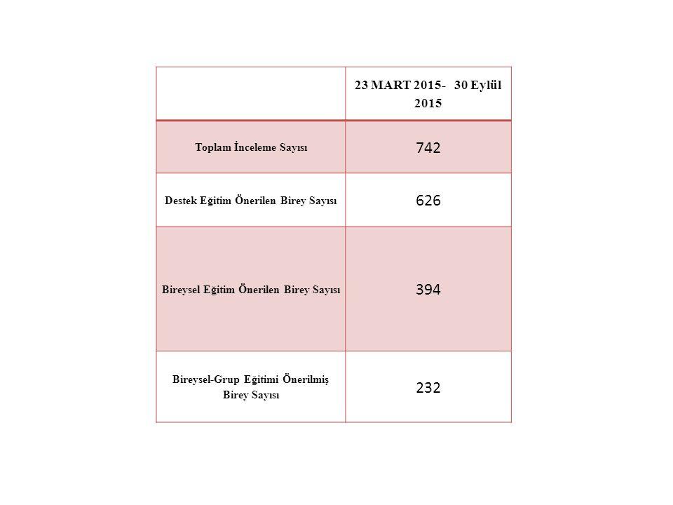 742 626 394 232 23 MART 2015- 30 Eylül 2015 Toplam İnceleme Sayısı