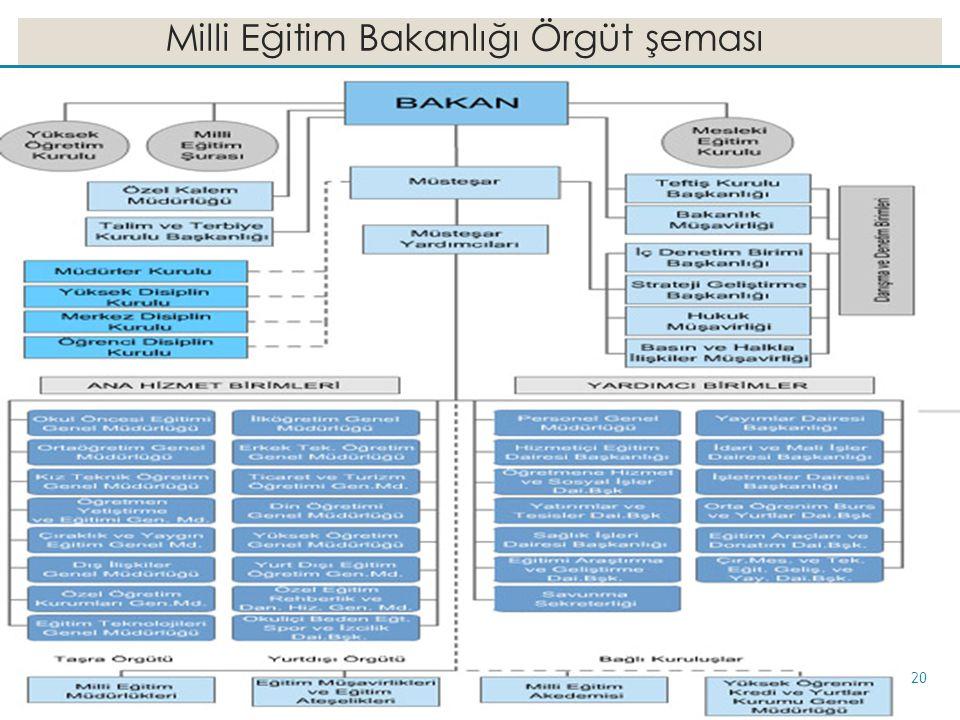 Milli Eğitim Bakanlığı Örgüt şeması