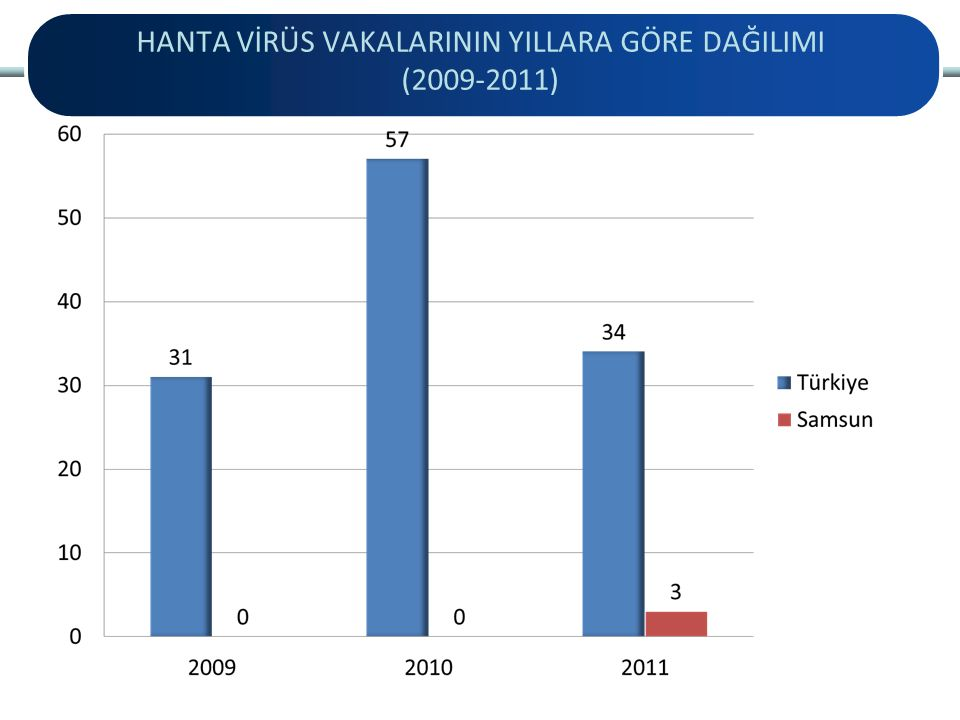 HANTA VİRÜS VAKALARININ YILLARA GÖRE DAĞILIMI (2009-2011)