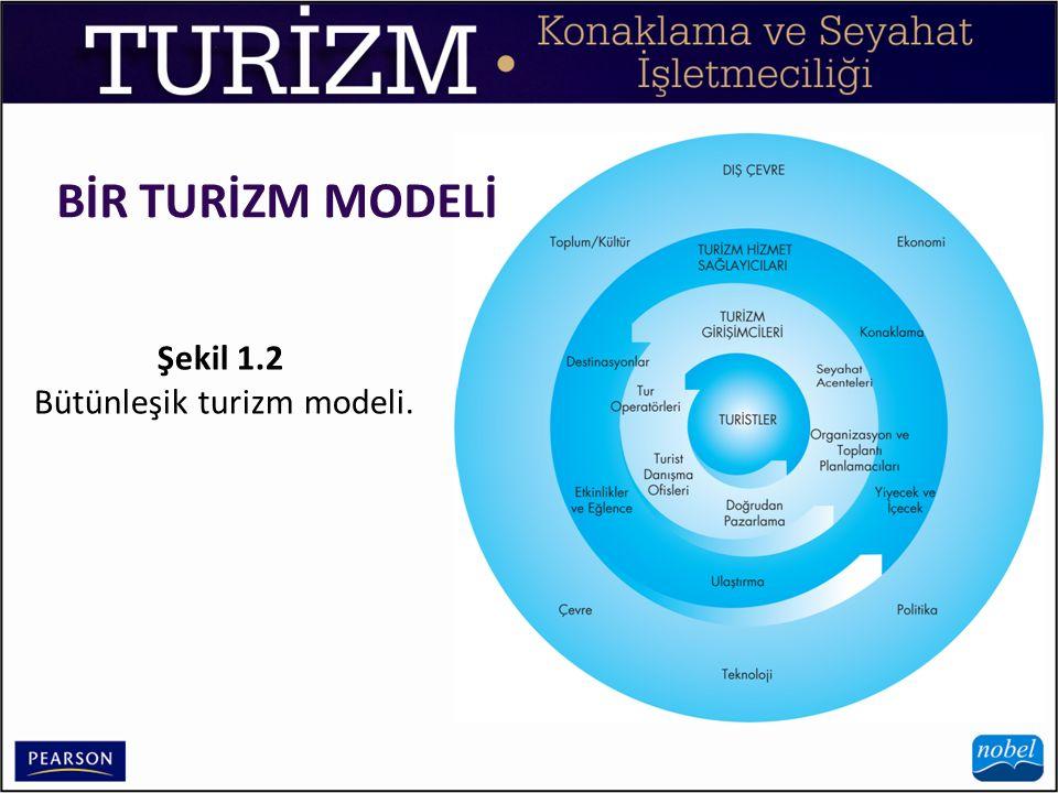 Bütünleşik turizm modeli.